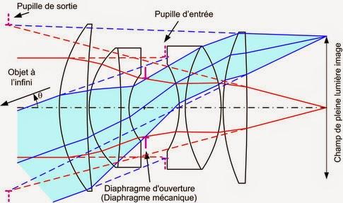 TD Optique géometrique smpc s2