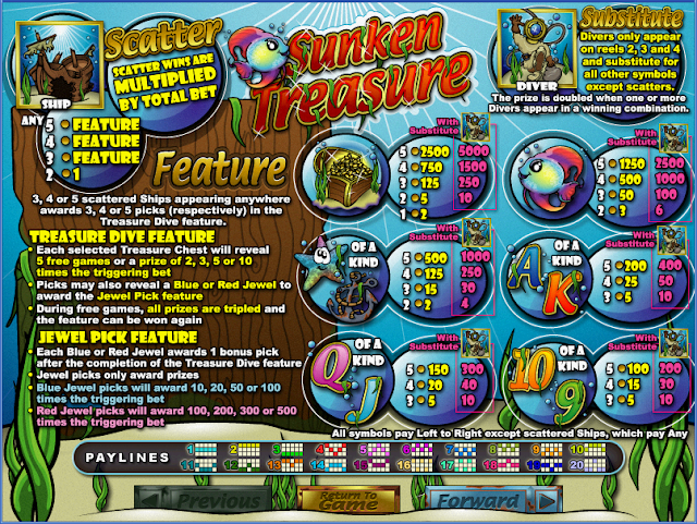 Sunken Treasure Paytable