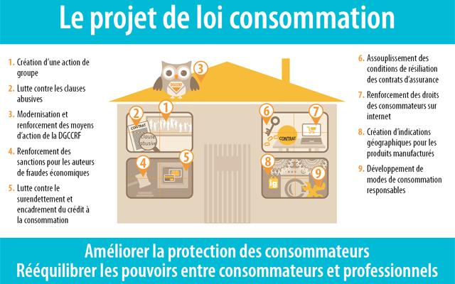 http://www.economie.gouv.fr/loi-consommation