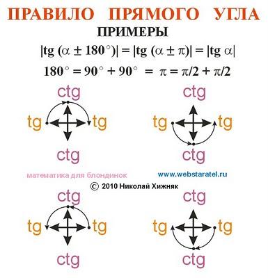 Новое в математике. Тригонометрия для блондинок. Преобразование тригонометрических функций правило прямого угла для тангенсов. Математика для блондинок. Новая математика. Пример приведения tg, ctg, cot, тангенс, котангенс. Формулы приведения тригонометрических функций.