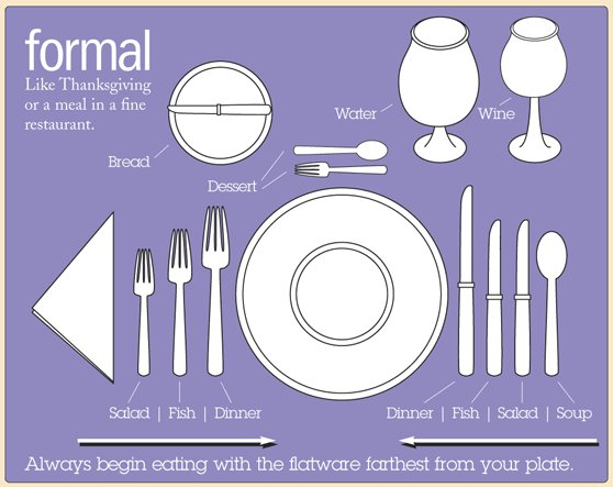Decorations, Etiquette,interesting Tips ect: Proper way to set table
