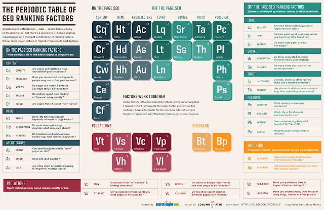 periodic table, seo rangkings, periodic table of seo rangking factors, rangking factors, table of seo, seo table, seo guides, periodic table of SEO, seo learning, seo education, search engine optimization, search engine, google