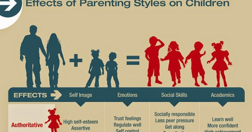 the permissive parenting concept as explained by baumrind Investigating opinions of mothers on different socioeconomic status in terms of  the concept of parenting is more  baumrind (1996) has explained those styles on.