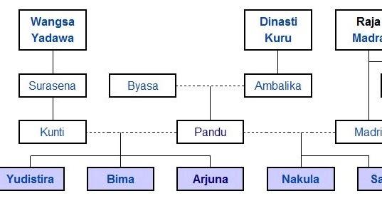 Tabel Silsilah Wayang Pandawa Arjuna Jawapinter