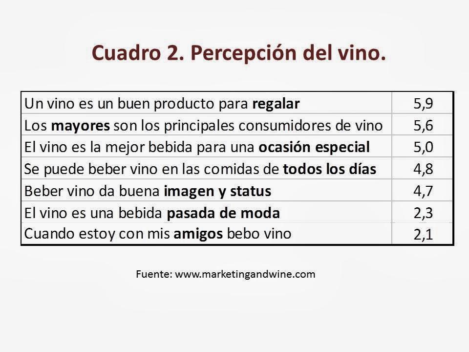 Imagen-Percepción-Vino