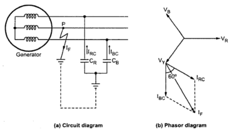 Underground Or Isolated Neutral System additionally 3 Phase Inductor Resistor Circuit also 3 Phase Rc Motor together with What Is Rlc Series Circuit furthermore 3 Phase Inductor Resistor Circuit. on for rc circuit phasor diagram