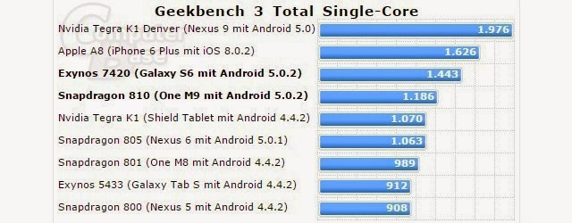 Skor Benchmark Galaxy S6 (Exynos 7420) vs One M9 (Snapdragon 810) vs iPhone 6 (Apple A8)