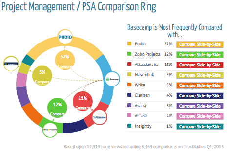 Project Management Comparison Ring - TrustRadius