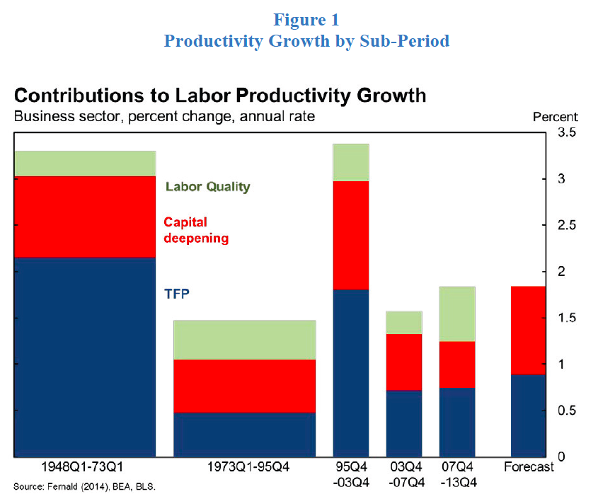 True Economics: 24/6/2014: US Productivity Slowdown: It's ...