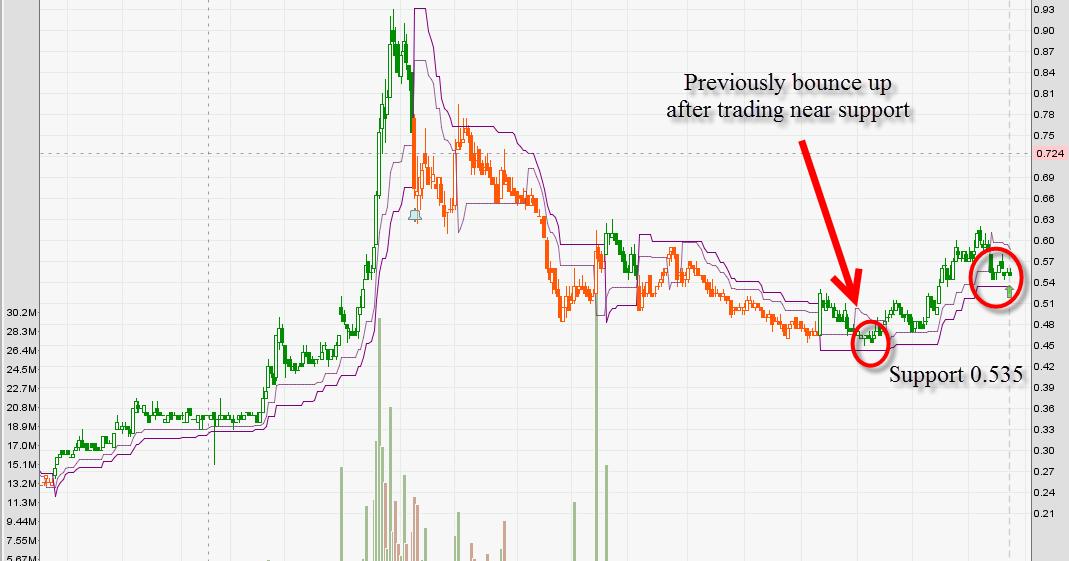 Auto trading system sinarmas