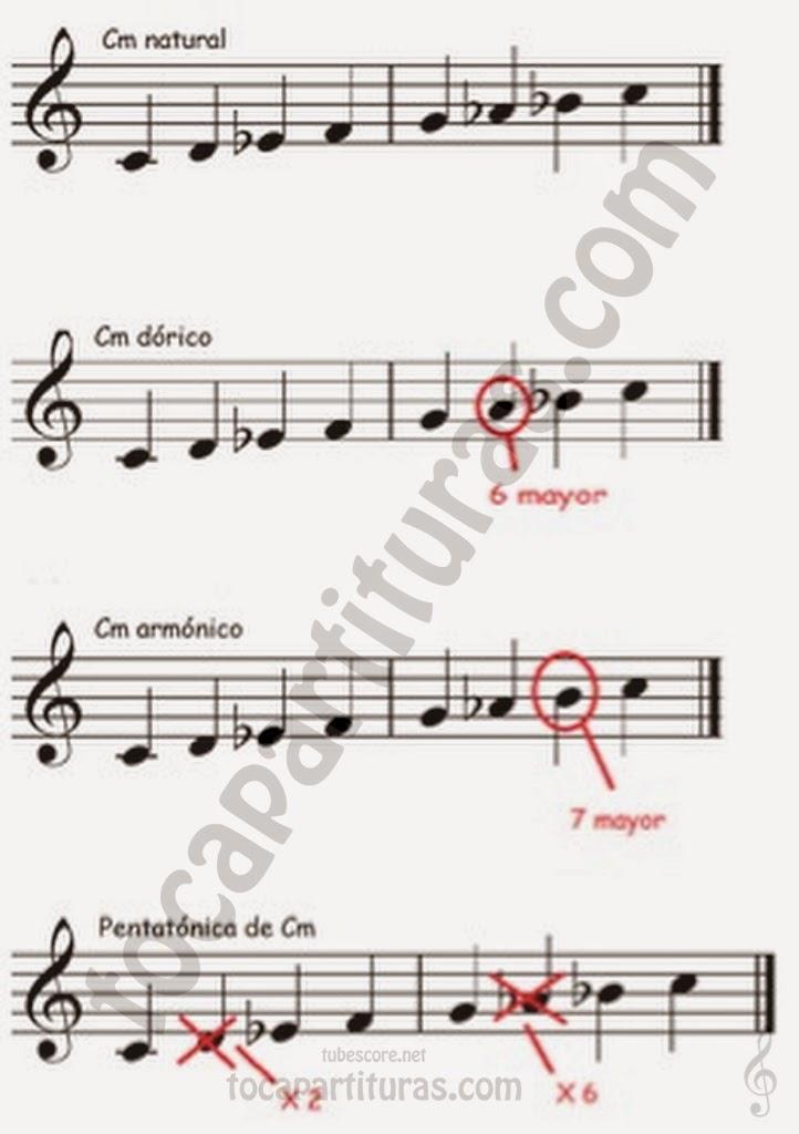 Escalas Musicales Modos menores