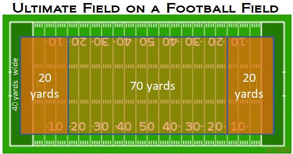 Football Field In My Backyard : UltimateFieldonFootballfieldpng