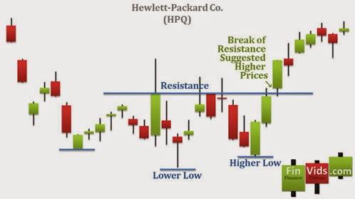 Q l trading strategies