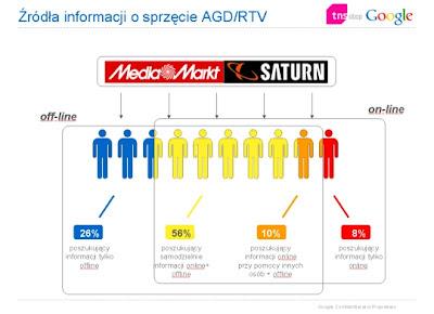 Źródła informacji o sprzęcie AGD/RTV