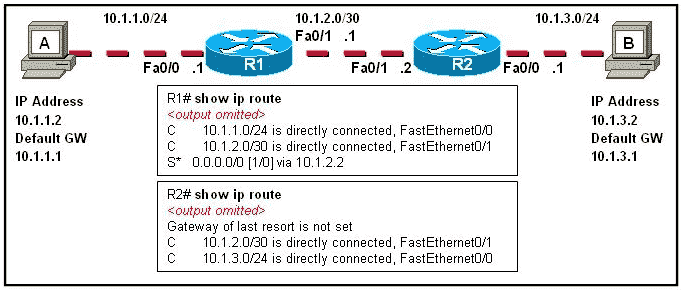 The tracert 10.1.3.2 command was issued on computer A. Computer A can ping other addresses on the local subnet. Computer A sent the first ICMP packet toward computer B with a TTL value of 1. A protocol analyzer that was running on computer B showed that the packet never reached its destination. Why did the packet not reach the destination?