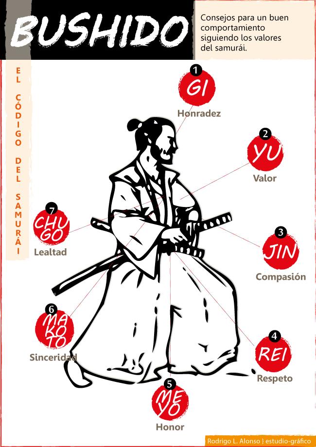 Infografías sobre el bushido