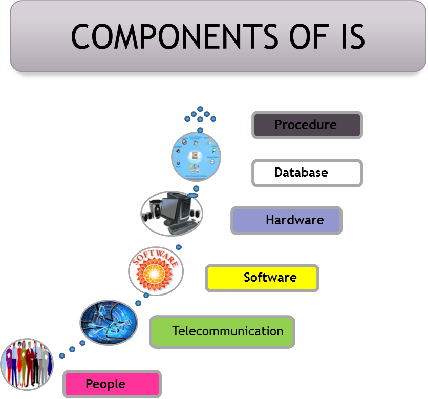 components of an information system Key elements of an information security policy  availability – an objective  indicating that information or system is at disposal of authorized.