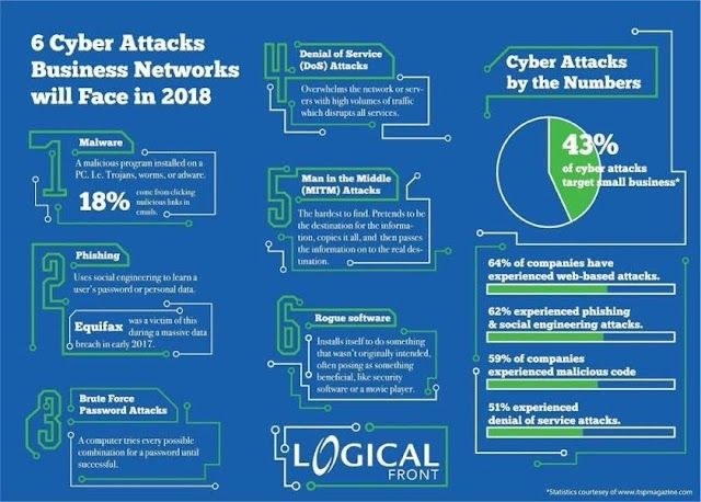 6 cyber attacks business network will face in 2018