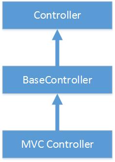 BaseController