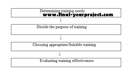 older workers attitude and training essay Training and retention essay training for the tendency of the aging workforce and updating technological skills in western manufacture industry, older workers training is essential and.