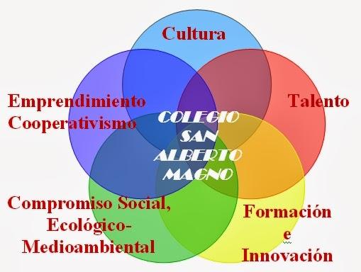 Proyecto Colegio San Alberto Magno