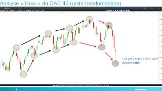 CAC40 accélère la baisse selon la théorie de Dow