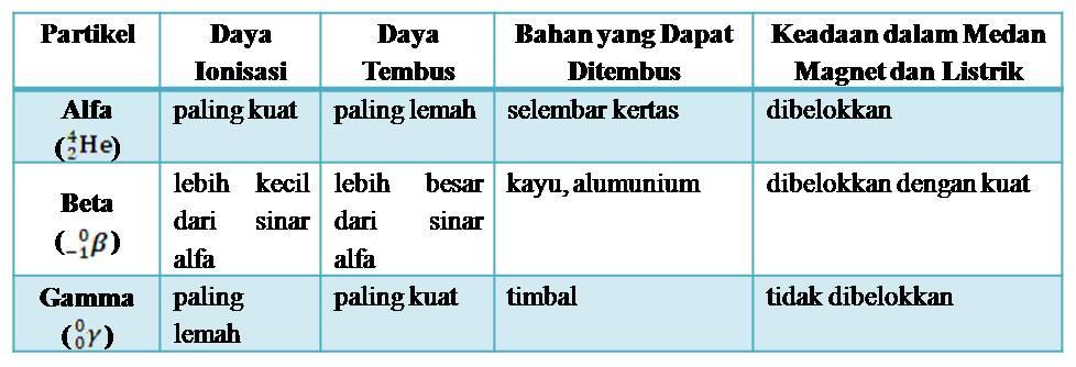 gamma partikel