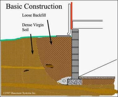 My construction industry walls below ground basement for Drain francais interieur vs exterieur