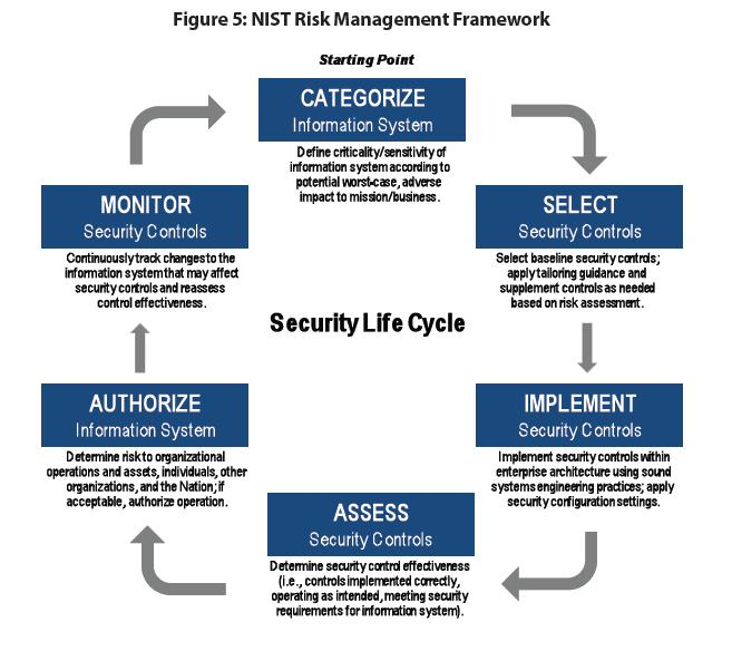 Strategic Risk-Management Framework