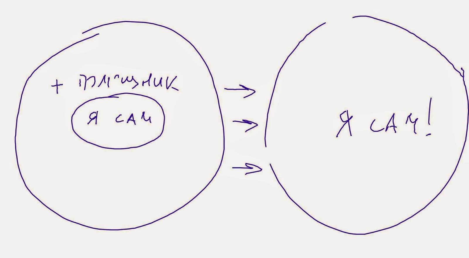 много общения с помощником = большая ЗБР = быстрое и интенсивное развитие способностей