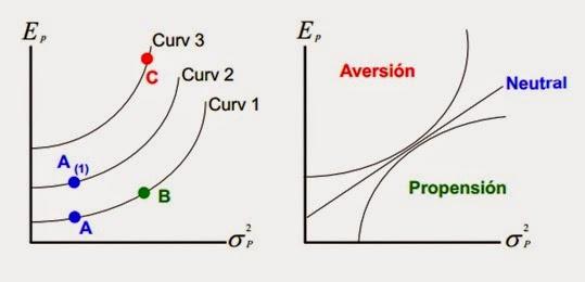 Las-curvas-de-indiferencia-en-las-inversiones
