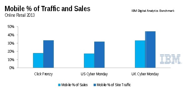 Part du mobile - trafic vs ventes