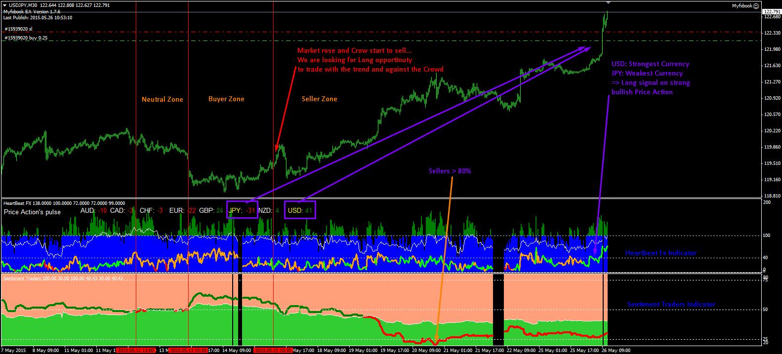 Forex sentiment index 4