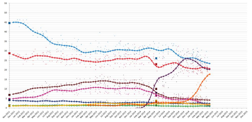 sondages elections 2015
