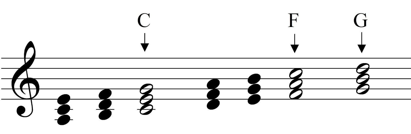 Music theory major and minor chords the major chords in the key of a minor hexwebz Image collections