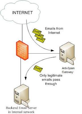 Domain Naming System (DNS) ~ Tech Blog