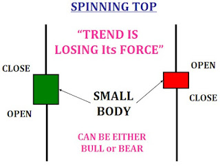 Spinning top candle pattern picture