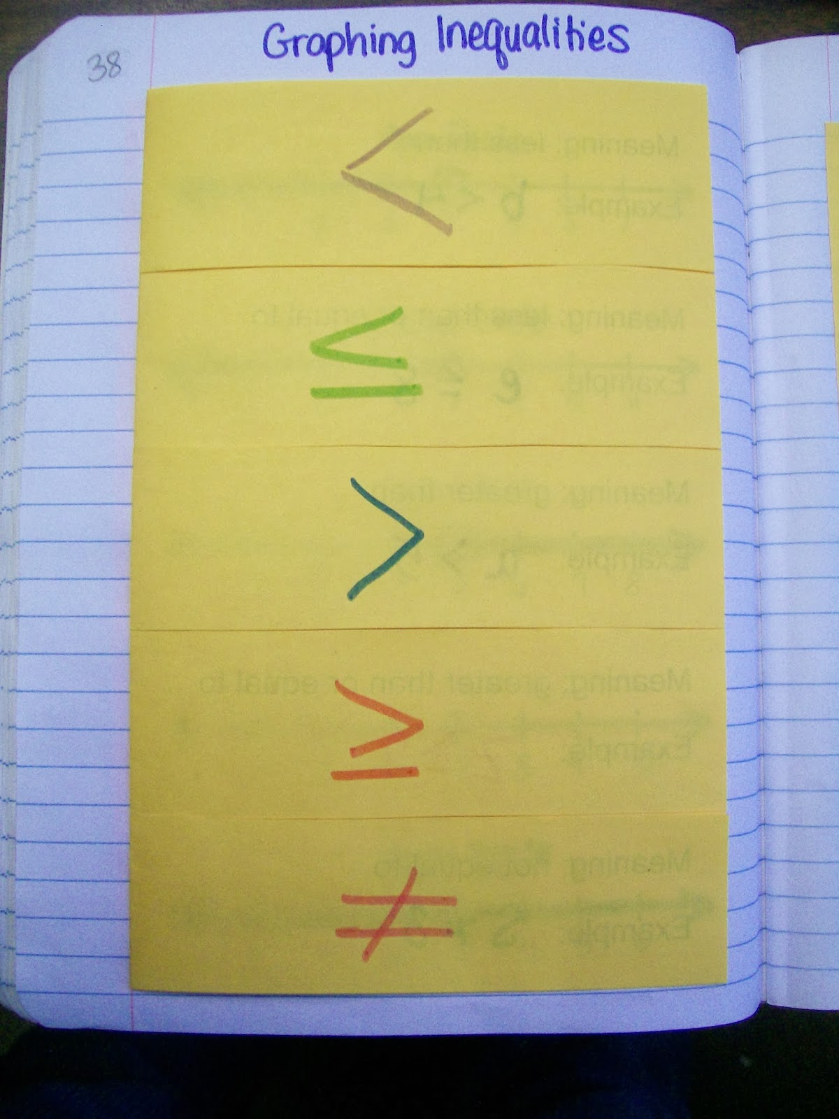 Graphing Inequalities Foldable  Outside