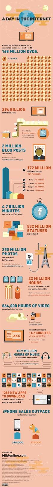 Une journée ordinaire de la vie d'internet( Infographie)