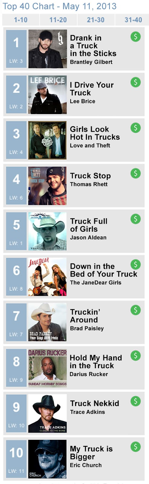 Farce the music top 10 country songs a year from now for Farcical cigarette heist