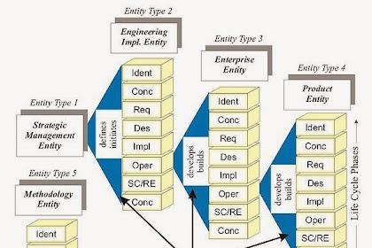 Analisa Framework GERAM (Bagian II)