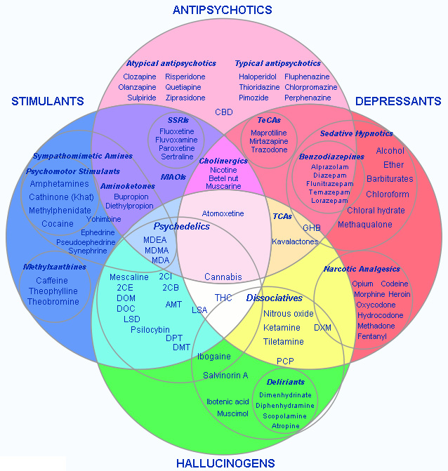 psychoactive drugs and their effects The effect of psychoactive drugs psychoactive drugs work by manipulating the synapses in between nerves in the central nervous system most of the psychoactive substances, with the exception of alcohol, work by containing chemicals that are very similar to the neurotransmitters that cross this synapse (sullivan and hagen, 2002).