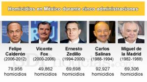 Más Sangriento el sexenio de Carlos Salinas que el de Felipe Calderón. Le faltan 13 mil muertos