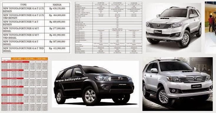 mobil2terbaru: Harga Toyota Fortuner