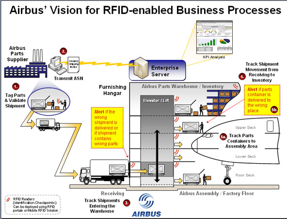 rfid value in aircraft parts supply chains a case study