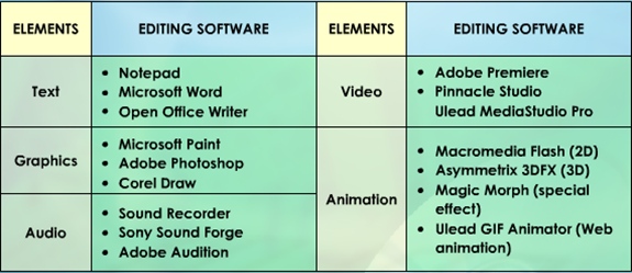 essay on multimedia software