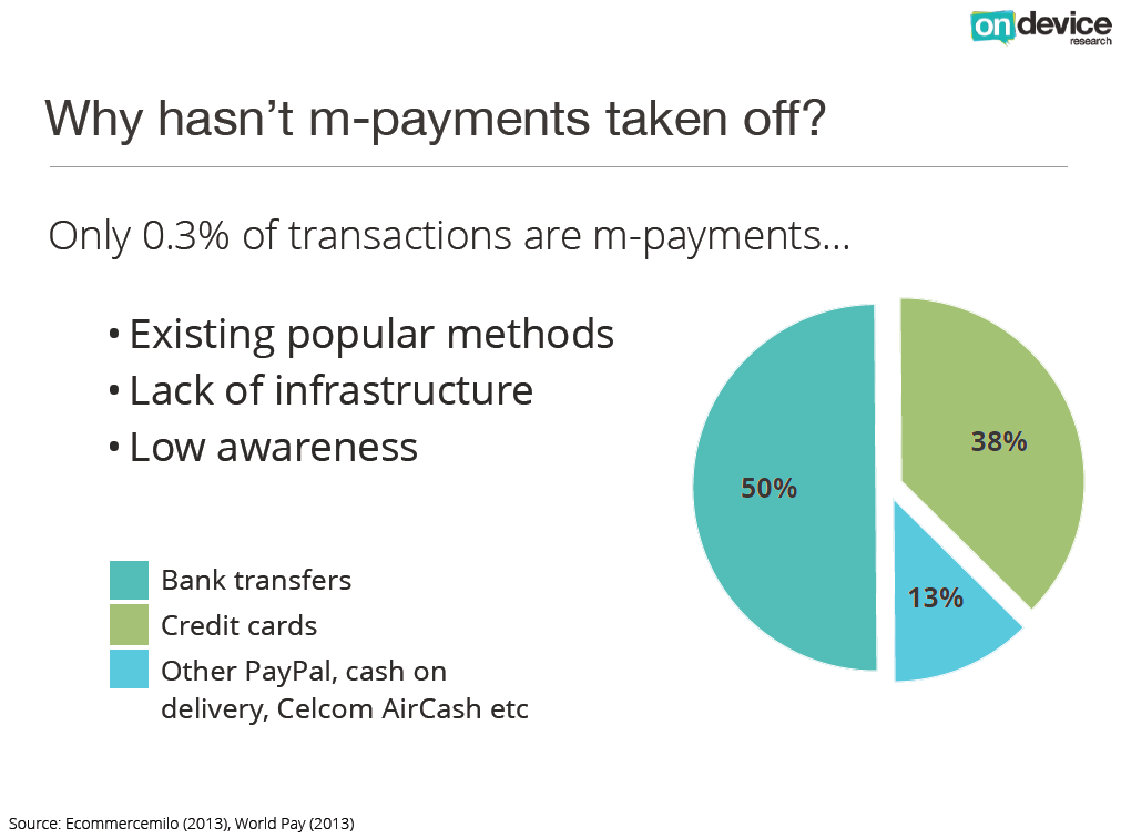 Mobile payments in Malaysia