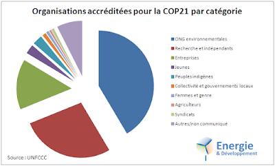 ONG, syndicat, entreprises, jeunes, indigènes... Organisation accréditées pour la COP21 par catégorie.