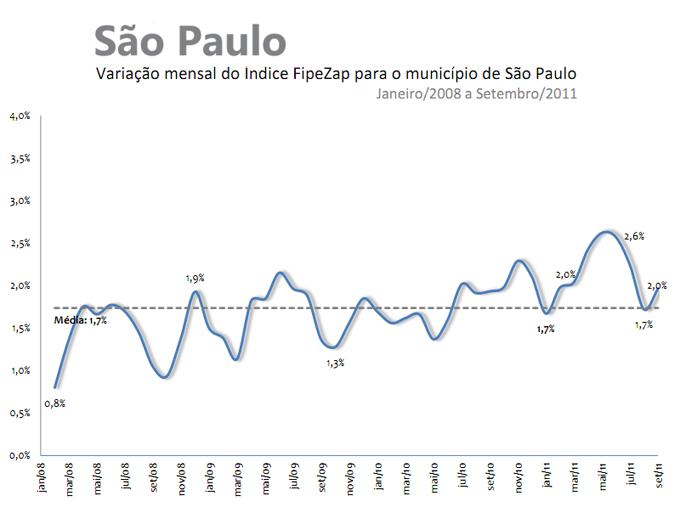 Valorização de imoveis - São Paulo - setembro de 2011