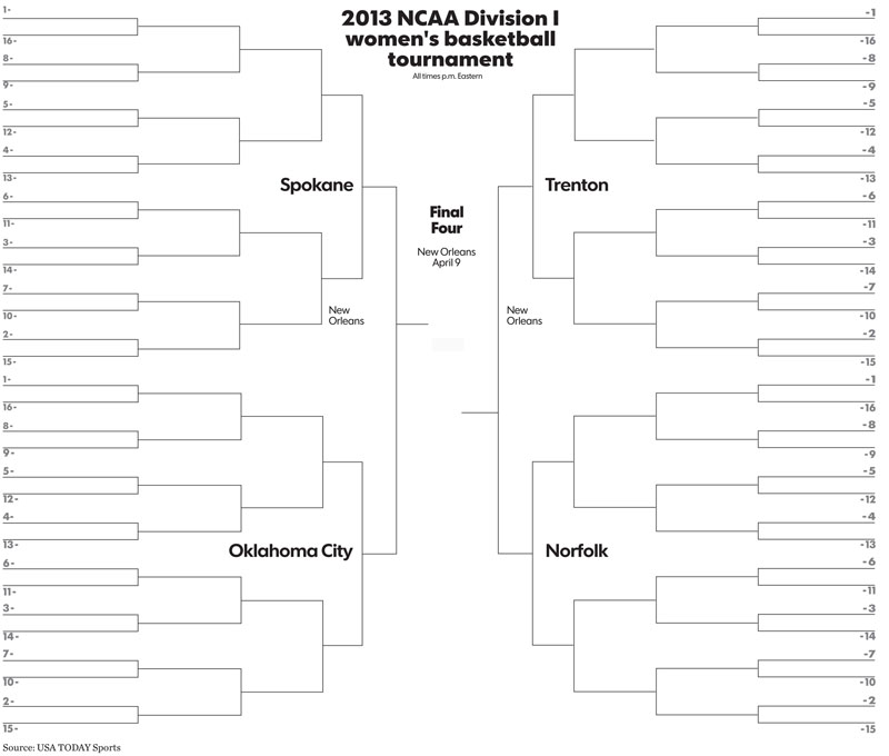 Funny march madness animals search results calendar 2015 for Blank march madness bracket template